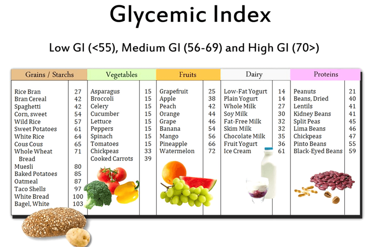 Glycemic Index Acne